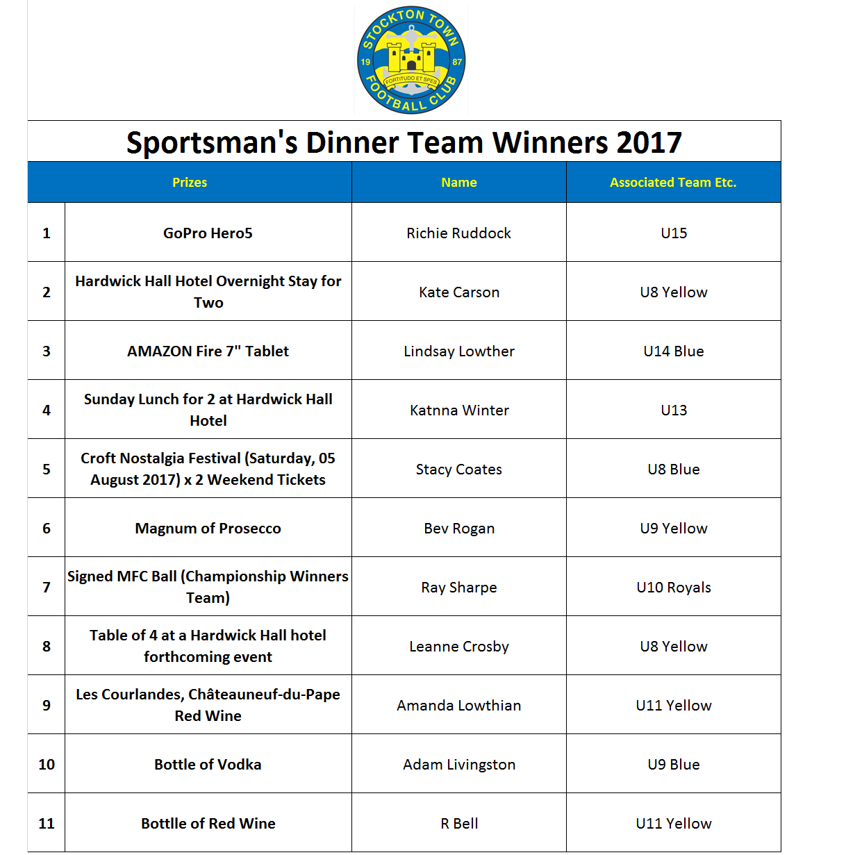 Team Winners 2017